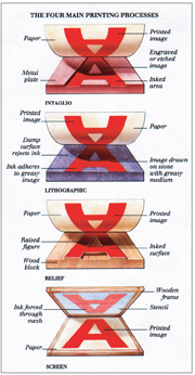 Types of Printmaking